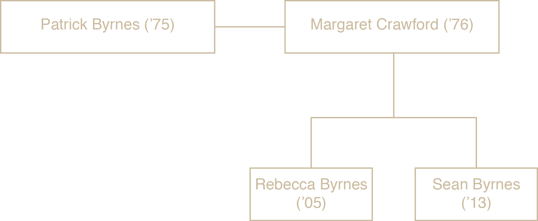 Byrnes family tree