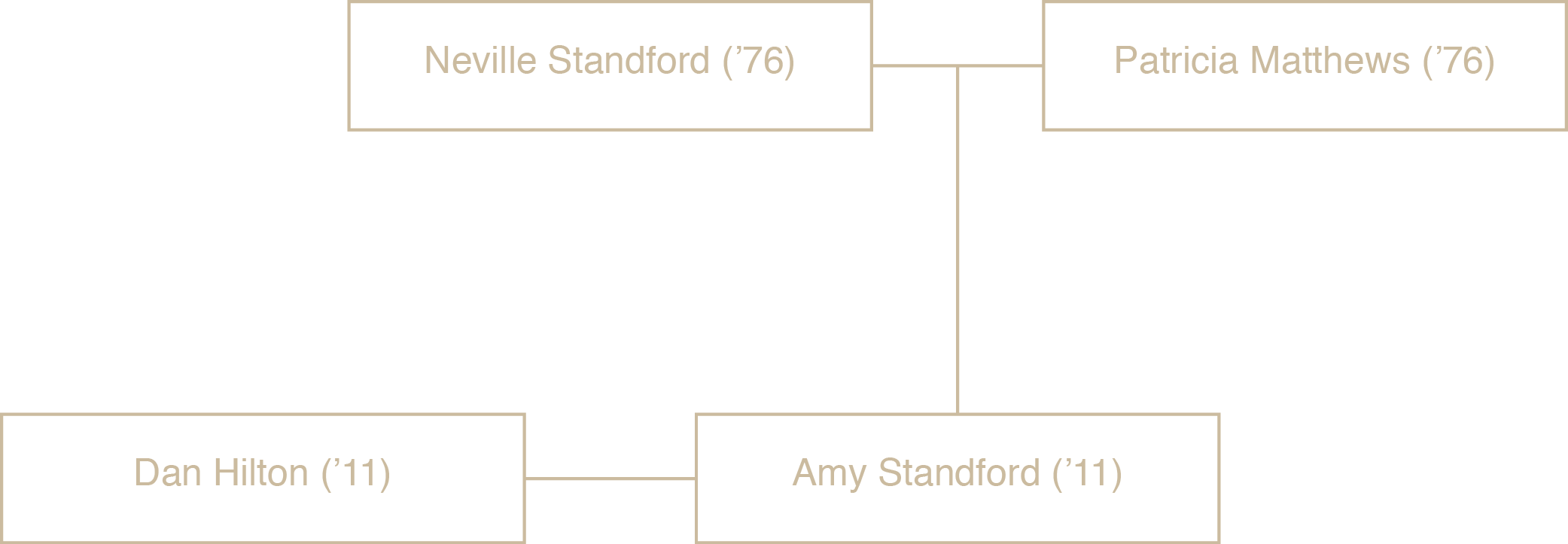 Standford family tree